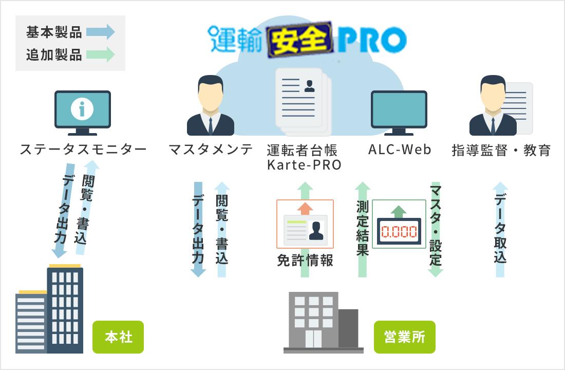 運輸安全PROクラウドシステムイメージ画像